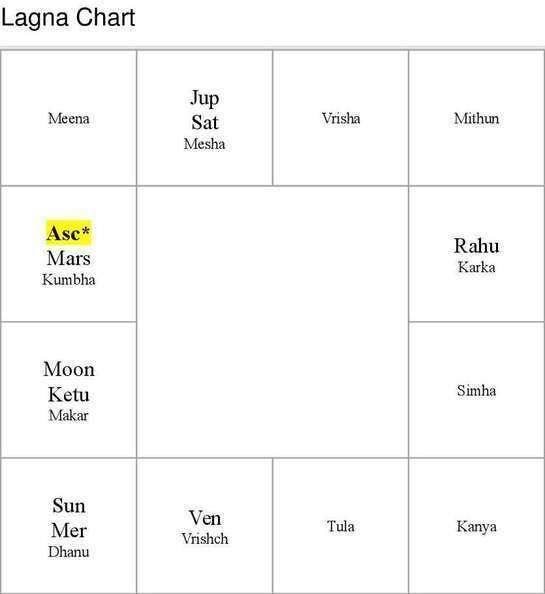 Education Astrology Free Prediction - ravishnker