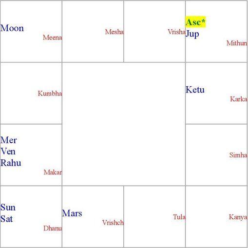 Free Online Love Problem Solution - Astrologer pooja