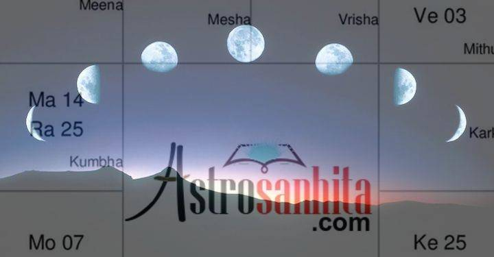 Moon In Astrology & Horoscope/ kundli - Ultimate Guide With 12 Houses