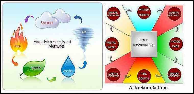 Five Elements In Vastu Shastra Of Home, Factory, Office Detail analysis