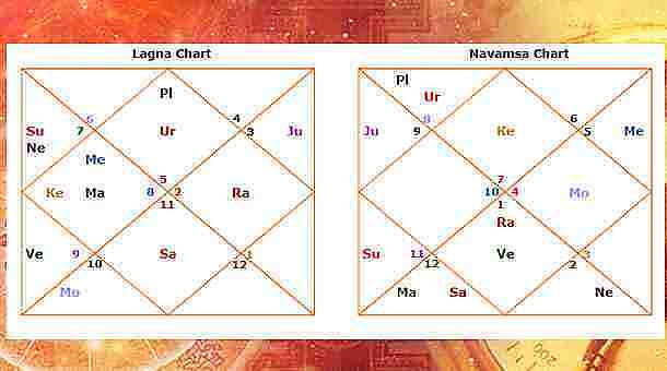 Navamsa/ D 9 Chart Prediction Analysis In Vedic Astrology