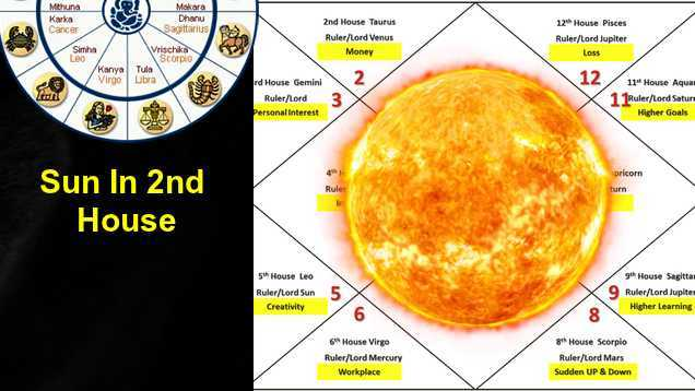 Sun In 2nd House effects on Love, Career, Marriage, Finance-c