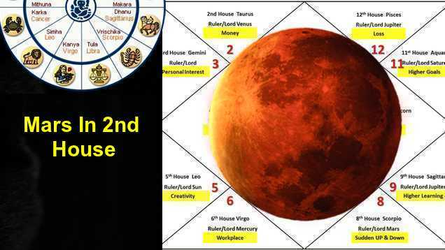 Mars In 2nd House Love, Career, Marriage, Finance