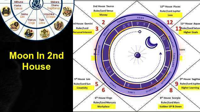 Moon in 2nd house in horoscope/ second house in horoscope