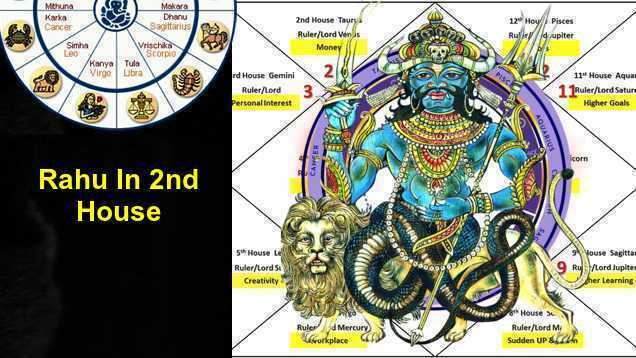 Rahu In 2nd House Love, Career, Marriage, Finance- in Vedic Astrology Horoscope