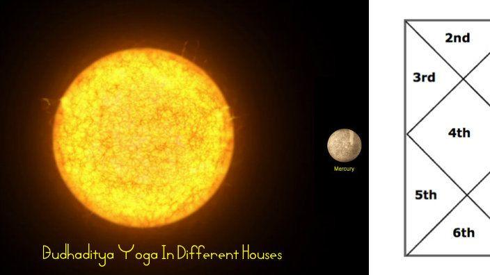 Budhaditya Yoga In Horoscope - Its Effects, Benefits, Rules In 12 Houses