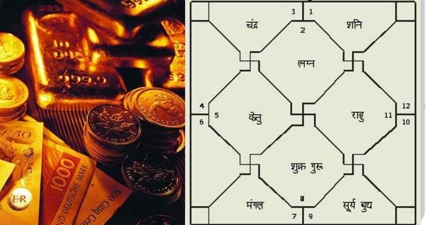 Indu Lagna - Dhana Lagna - The Reservoir Of Wealth and Prosperity