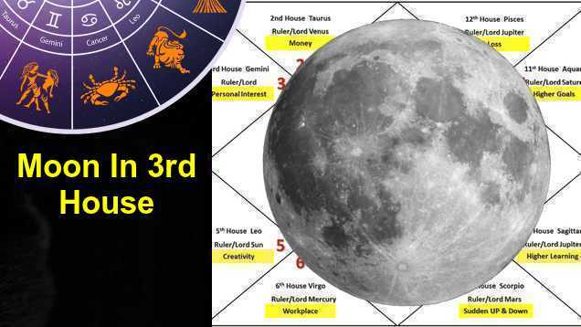 Moon In 3rd House Love, Career, Marriage, Finance In Vedic Astrology
