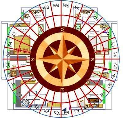 North Direction In Vastu - Remedies
