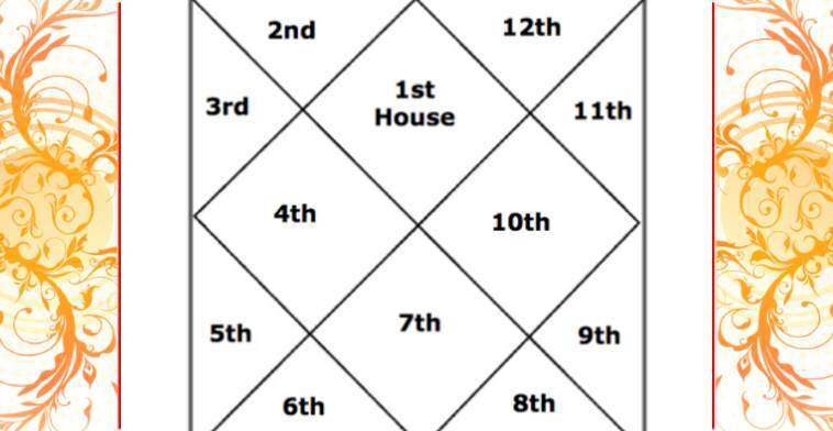 Important Planetary Combinations In Kundli Horoscope - Vedic Astrology