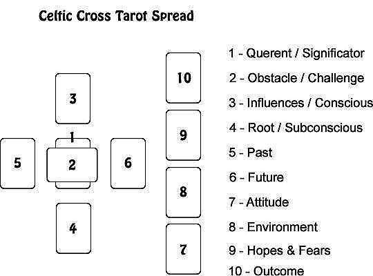 Celtic Cross Tarot Spread/ Layout Position Meaning Explained