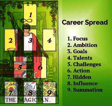 Career Path Direction/ Choices/ Changes Decision/ Guidance and Reading Spread