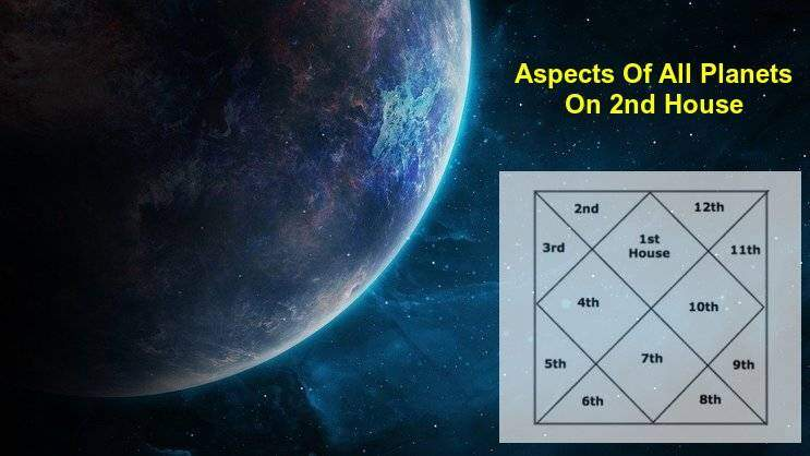 Aspects Of All Different, Various Planets On 2nd House Of Horoscope