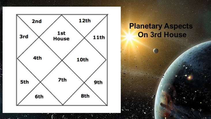Aspects Of All Different, Various Planets On 3rd House Of Horoscope