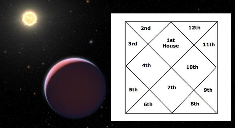 Aspects On 9th House Effects Of All Different Planets In Vedic Astrology