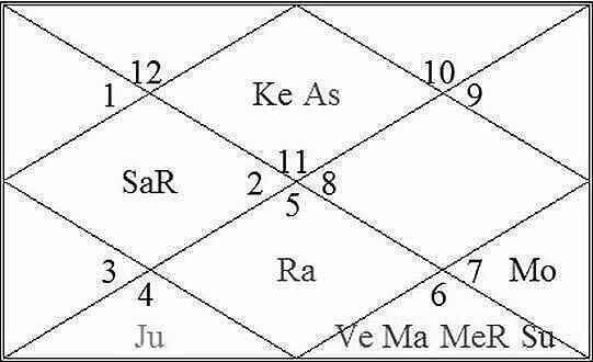 Amitabh Bachchan kundli-horoscope-birth chart