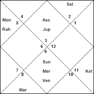 Birth Chart of Actor Rajesh Khanna: acting career and success