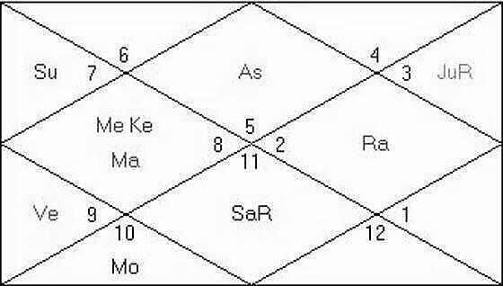 Birth Chart of SRK shah rukh khan-kundli