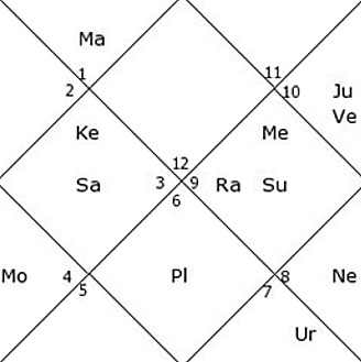 Hrithik Roshan birth chart career and success in acting