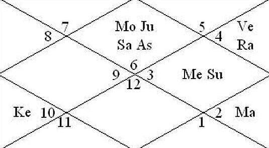 Mahendra singh Dhoni-m-s-dhoni - birth chart