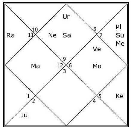 Career and Success In Cricket As Per Astrology