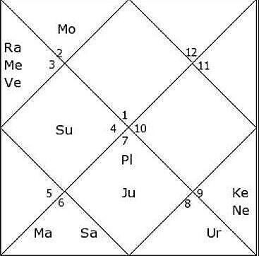 pryanka chopra birth chart