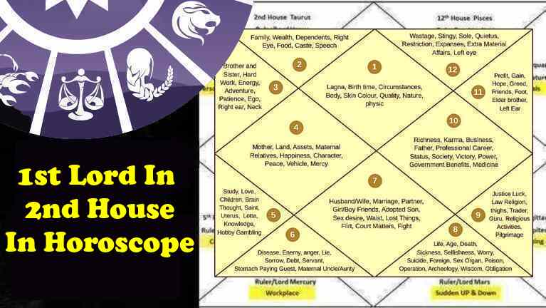 1st - Ascendant - Lagna Lord In 2nd House Wealth, Love, Marriage, Career