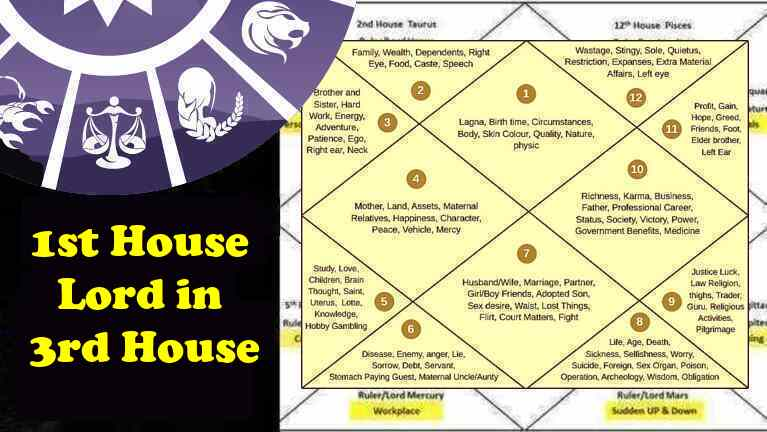 1st - Ascendant - Lagna Lord In 3rd House Love, Marriage, Career, Skills