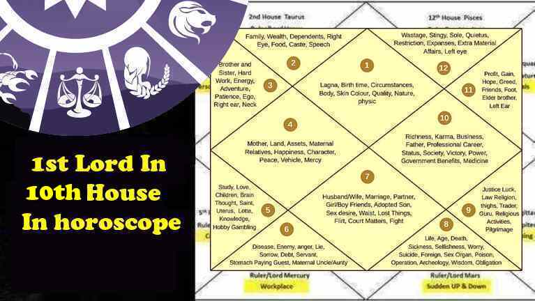 1st-Ascendant-Lagna Lord In 10th House Love, Marriage, Career Growth