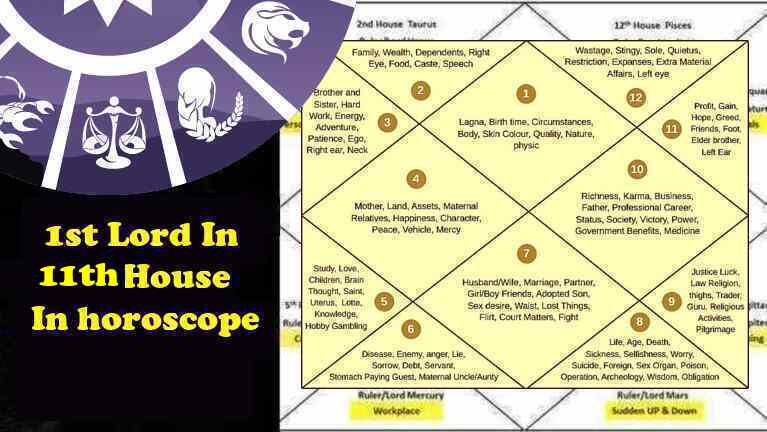 1st-Ascendant-Lagna Lord In 11th House Profits- Gains, Love, Career