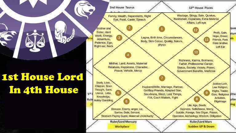 1st-Ascendant-Lagna Lord In 4th House Love, Marriage, Career, Family car happiness